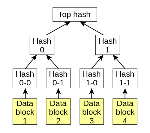 Image showing an example of our binary hash tree.
