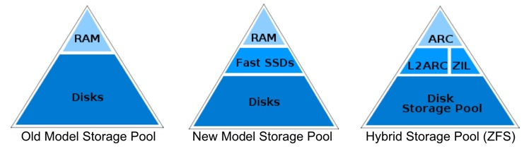 Image showing the triangular setup of data storage, with RAM occupying the top third of the triangle, the L2ARC and the ZIL occupying the middle third of the triangle, and pooled disk occupying the bottom third of the triangle.
