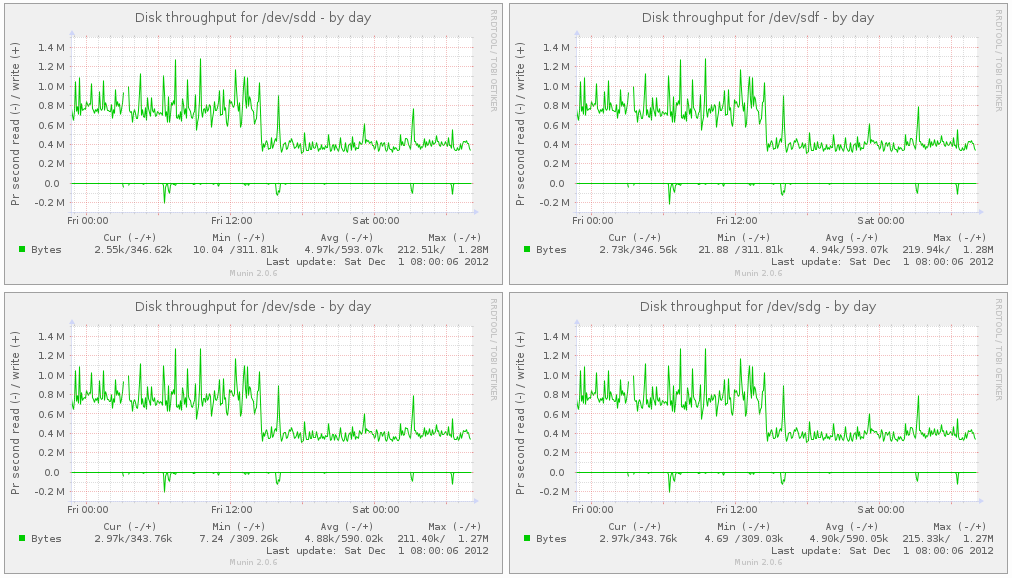 Image showing disk throughput on the hypervisor.