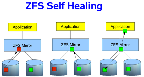 Image showing the three steps ZFS would take to deliver good data blocks to the application, by self-healing the data.