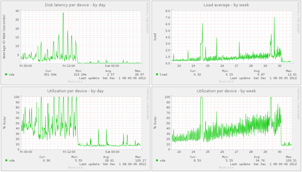 Image showing disk latency, utilization and system load on the virtual machine.
