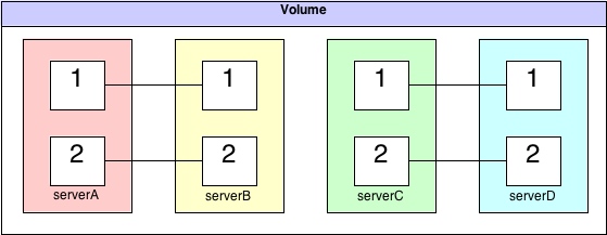 Paired server GlusterFS topology