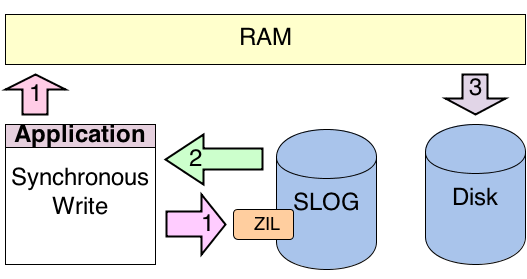 Show how a synchronous write works with ZFS and the ZIL on a SLOG.