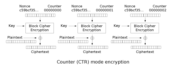 As Long That IV Is Different Then The Ciphertexts Should Be And One Not Able To Extract Private Key Encrypted