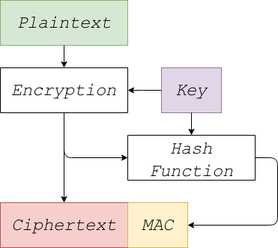 Encrypt-then-MAC flowchart.