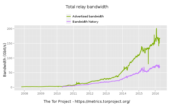 Graph from metrics.torproject.org showing the bandwidth of of relays in the network.