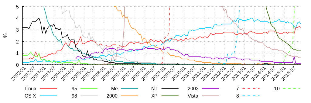 Graph showing operating system market share.