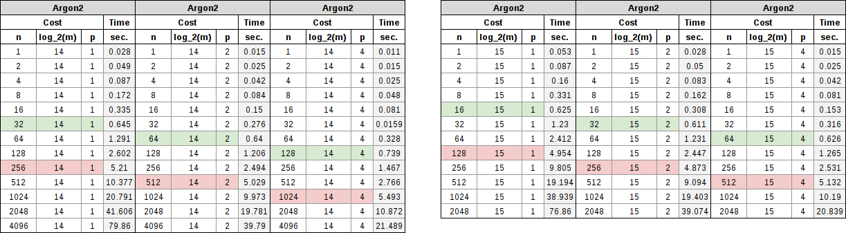 Argon2 table showing memory requirements of 16 MiB and 32 MiB with parallel factors of 1, 2, and 4.