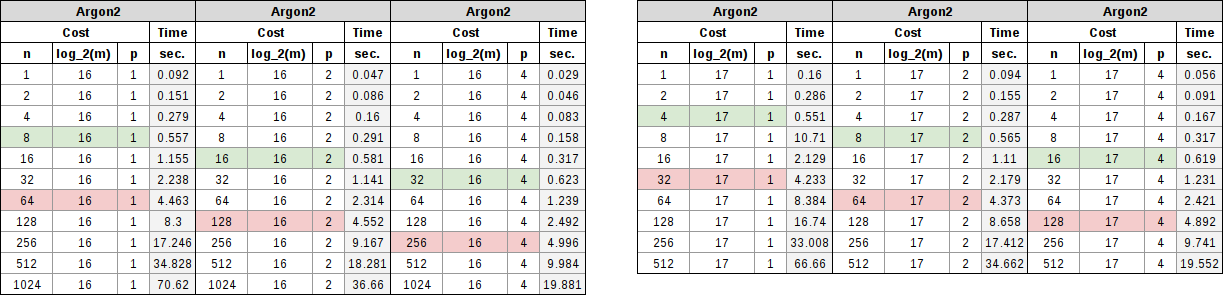 Argon2 table showing memory requirements of 64 MiB and 128 MiB with parallel factors of 1, 2, and 4.