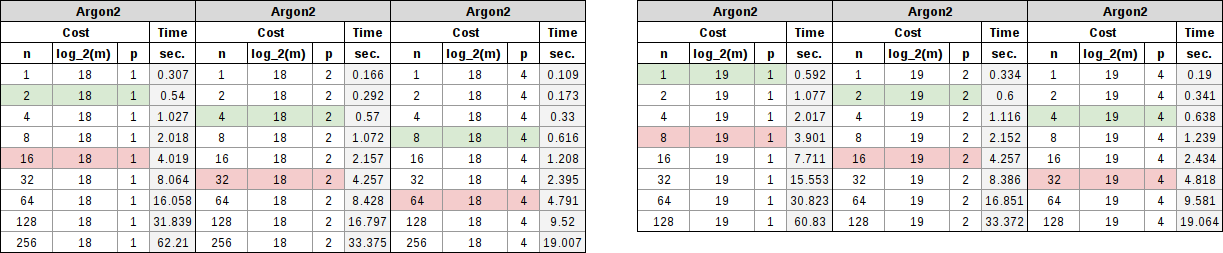 Argon2 table showing memory requirements of 256 MiB and 512 MiB with parallel factors of 1, 2, and 4.
