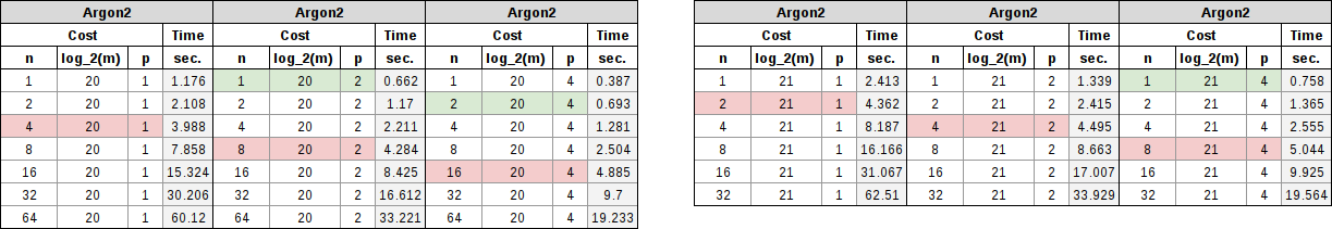 Argon2 table showing memory requirements of 1 GiB and 2 GiB with parallel factors of 1, 2, and 4.