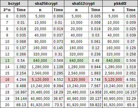 Spreadsheet table showing various cost factors for bcrypt, sha256crypt, sha512crypt, and PBKDF2.