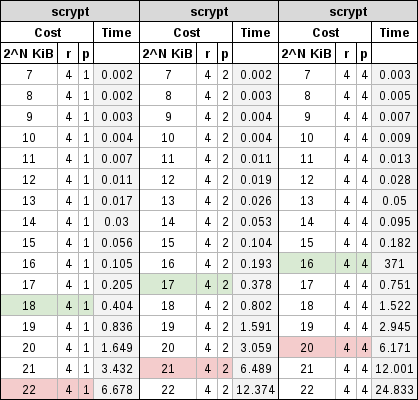 First table showing the cost factors of scrypt.
