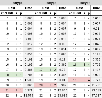 Second table showing different cost factors of scrypt.