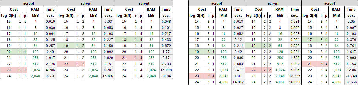 Scrypt table showing memory block sizes of 1 and 2 with product multipliers of 1, 2, and 4.