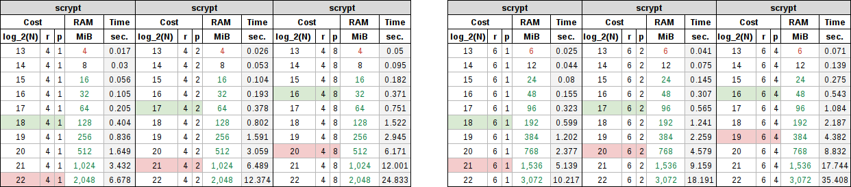 Scrypt table showing memory block sizes of 4 and 6 with product multipliers of 1, 2, and 4.