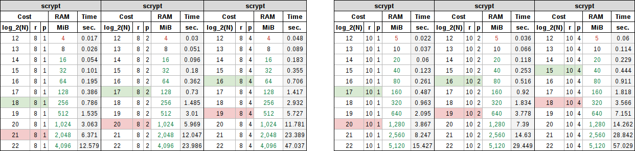 Scrypt table showing memory block sizes of 8 and 10 with product multipliers of 1, 2, and 4.