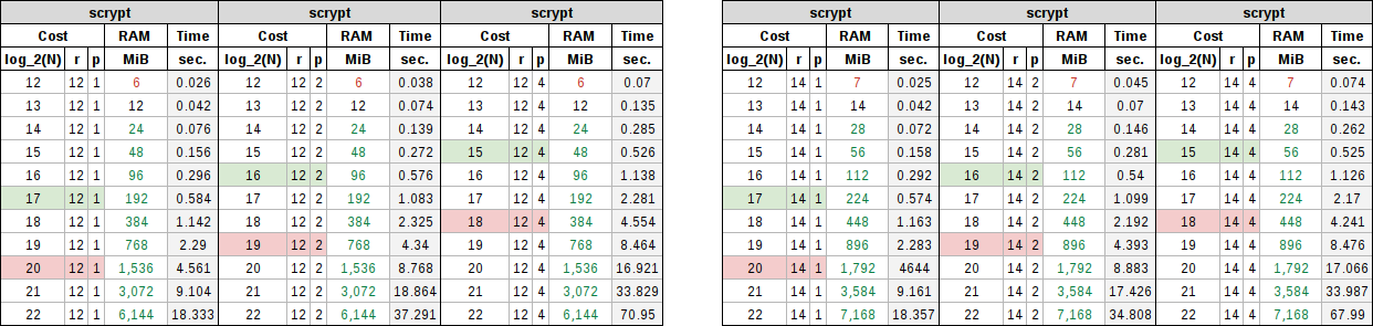 Scrypt table showing memory block sizes of 12 and 14 with product multipliers of 1, 2, and 4.