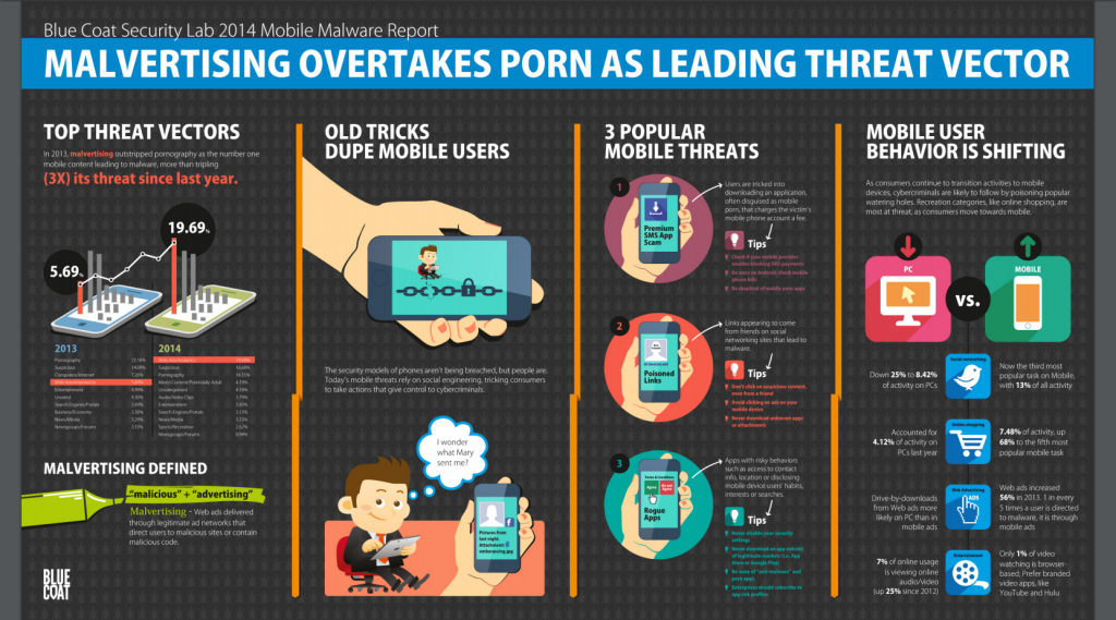 Infographic showing the threat of malvertising on mobile in 2014.