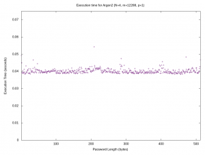 Scatter plot showing execution timing of Argon2 up to 512 characters