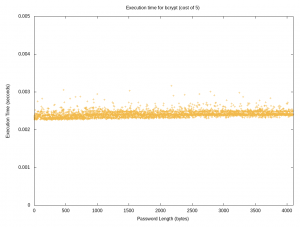 Scatter plot showing execution timing of bcrypt up to 4,096 characters