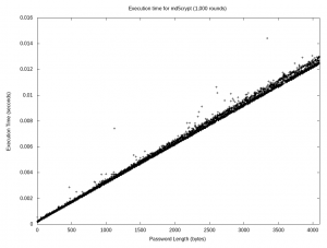 Scatter plot showing execution timing of md5crypt up to 4,096 characters