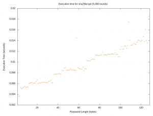 Scatter plot showing execution timing of sha256crypt up to 128 characters