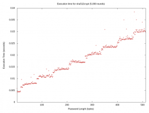 Scatter plot showing execution timing of sha512crypt up to 512 characters